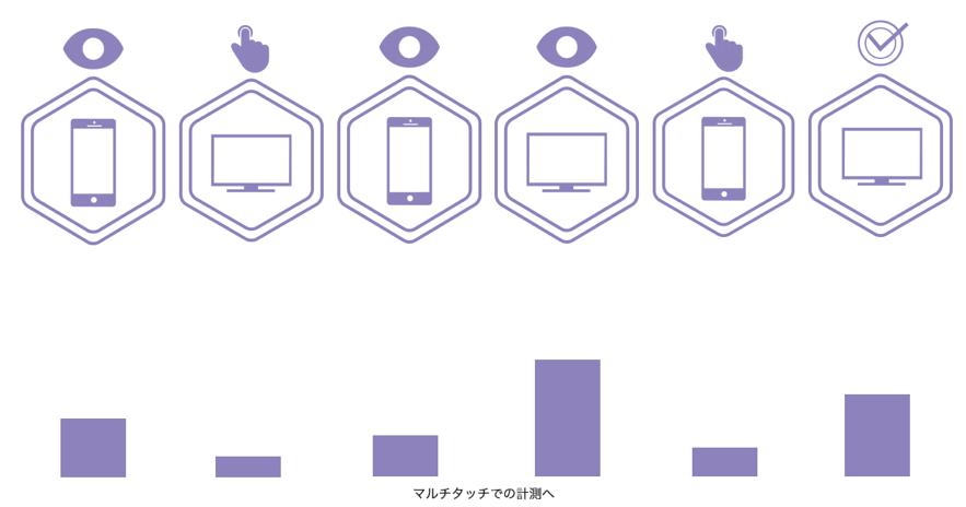 広告視聴ベースのコンバージョンも評価することができる。