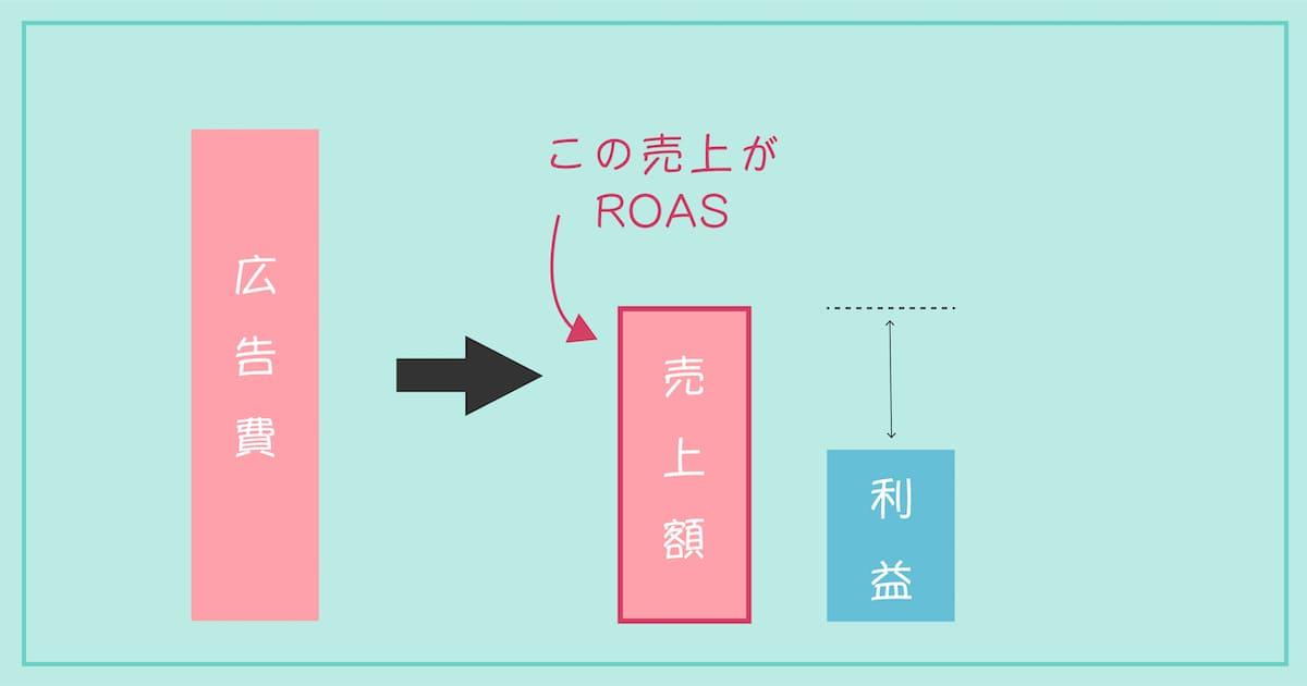 ROASは広告費に対する売上