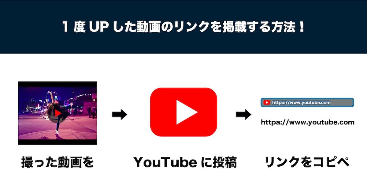 YouTubeにアップした動画を掲載する