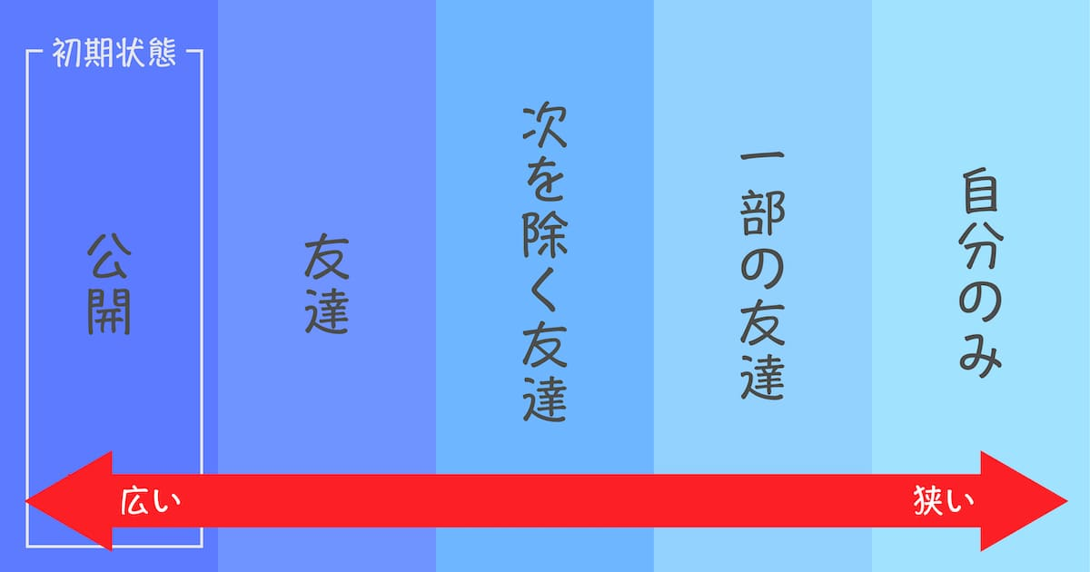公開範囲は5種類に分けられる